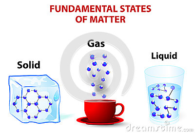 Solid liquid gas clipart.