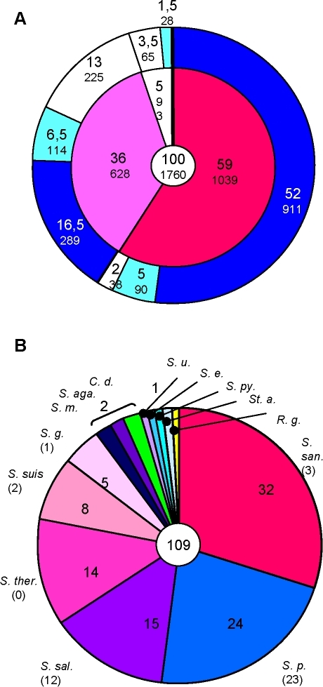 Genomic comparison of S. mitis and S. pneumoniae.Genes.