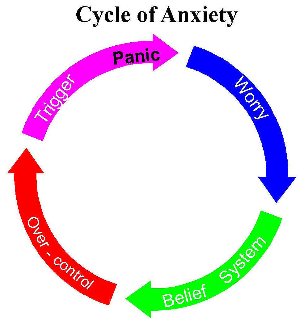 Generalized Anxiety Disorder Clipart.