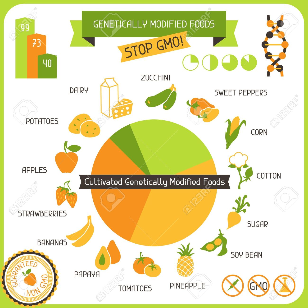 Genetically Modified Foods: Activities to print.