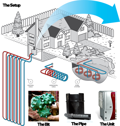 The Guide to Home Geothermal Energy.
