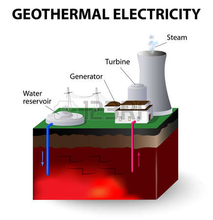 1,045 Geothermal Stock Illustrations, Cliparts And Royalty Free.