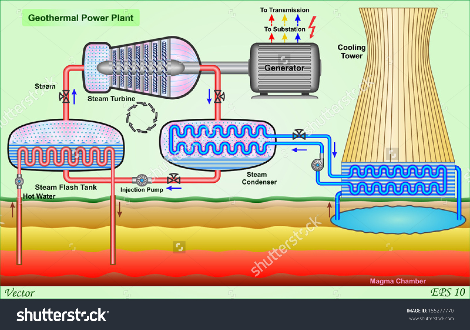 Geothermal Power Plant Stock Vector 155277770.