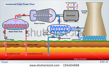Geothermal Energy Stock Images, Royalty.