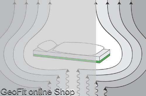 GeoFit Energieuntermatratze in verschiedenen Größen.