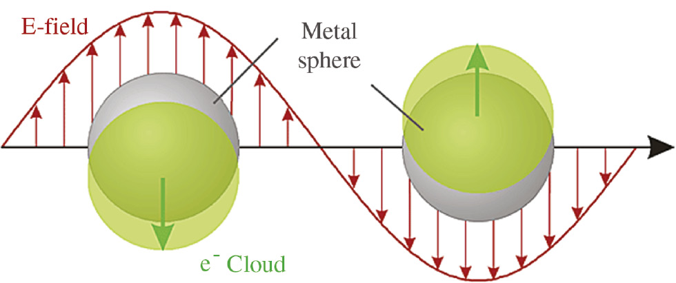 Recent advancements in plasmon.