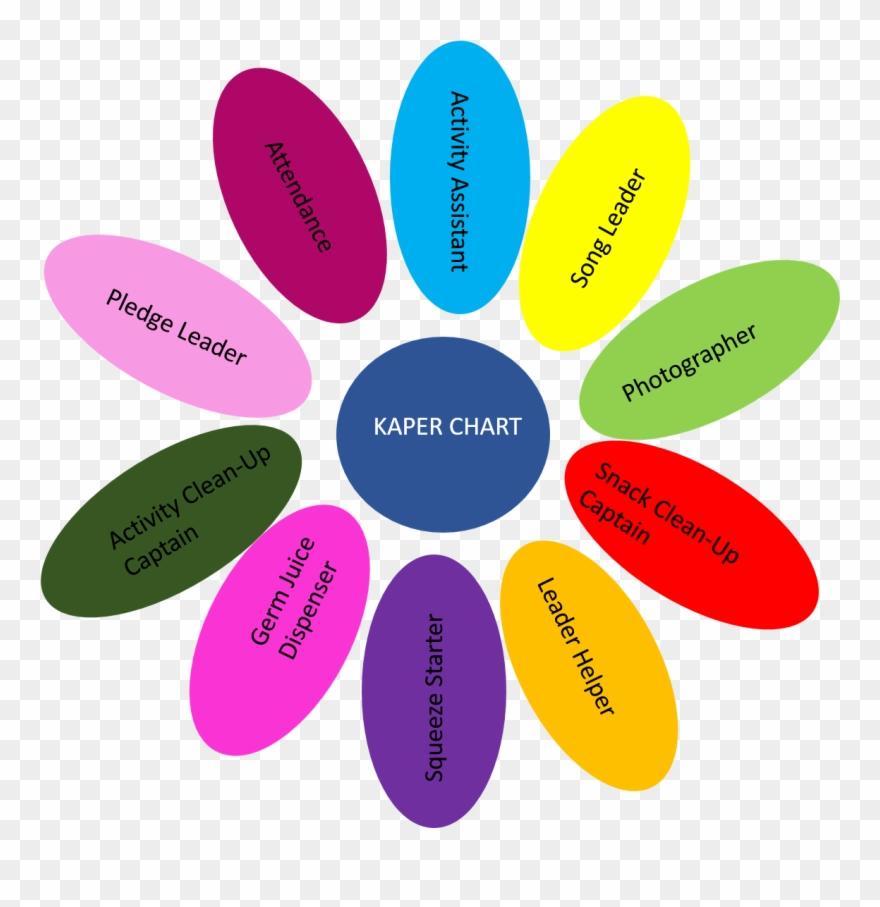 Snugglebug University Free Girl Scouts Kaper Chart.