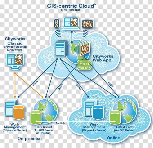 Diagram Geographic Information System Architecture Cloud.