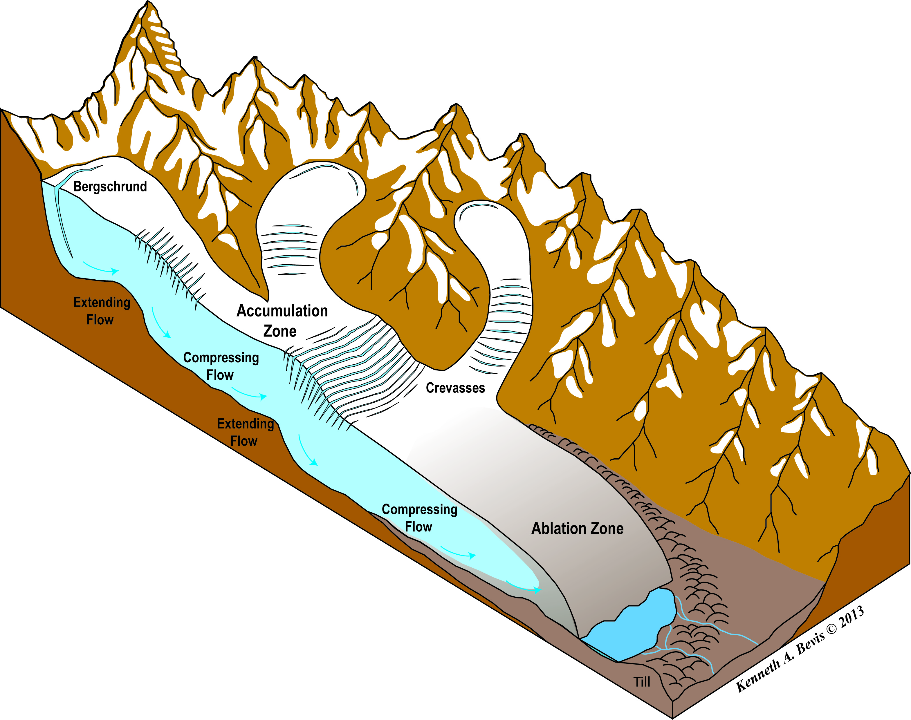 The Geology of Glaciers and Glaciation.