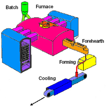 Diagram showing the set up of the glass bottle manufacturing plant.