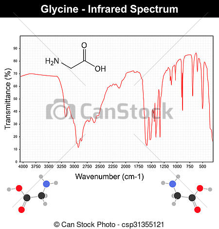 Clip Art of Infrared spectra of glycine.