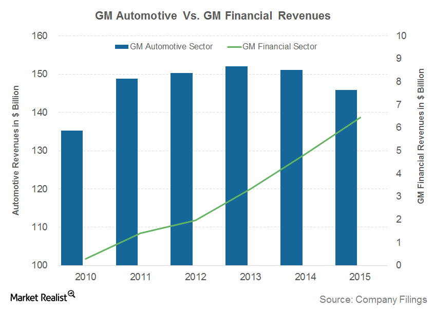 How GM Helps Customers Buy Vehicles through GM Financial.