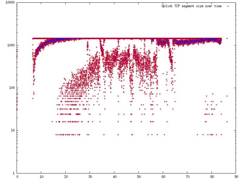 File:Gnuplot tcp analysis.png.