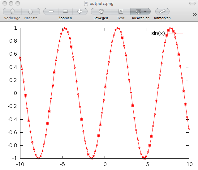 output.png from gnuplot is not as good as the figure from prompt.