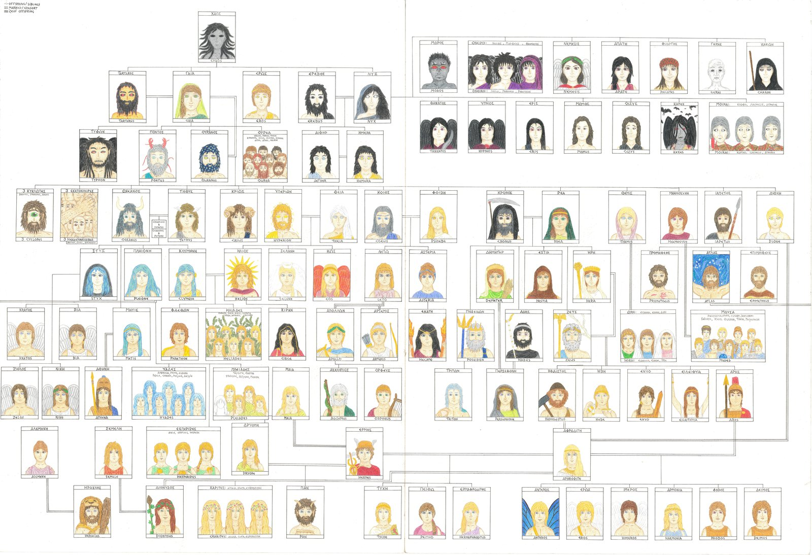 Family Tree of the Greek Gods by FoxReynaert on DeviantArt.