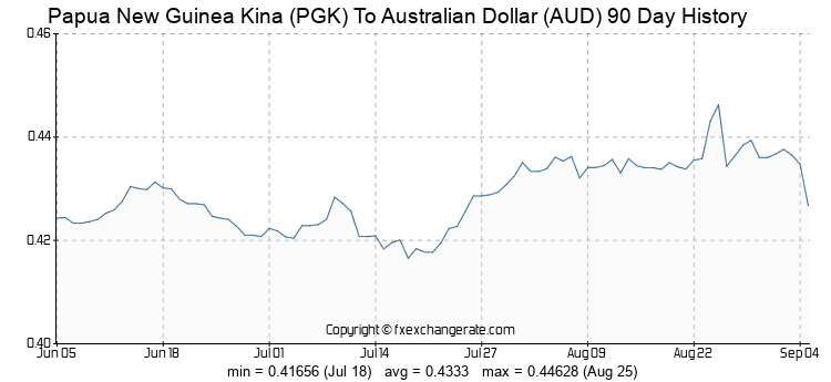 Papua New Guinea Kina(PGK) To Australian Dollar(AUD) Exchange Rates.