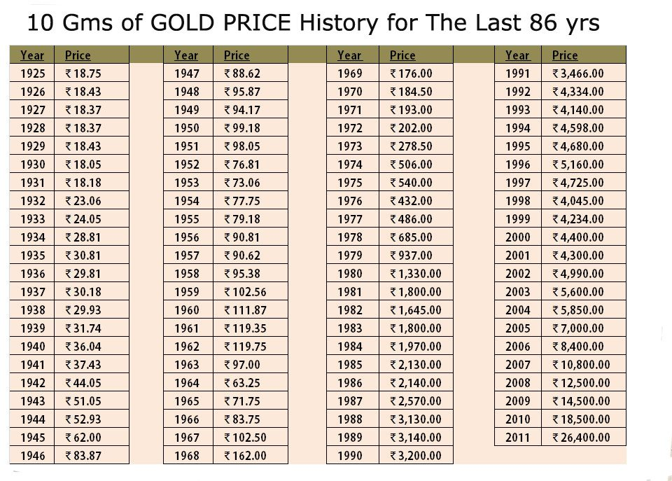GOLD PRICE for last 86 years in India.
