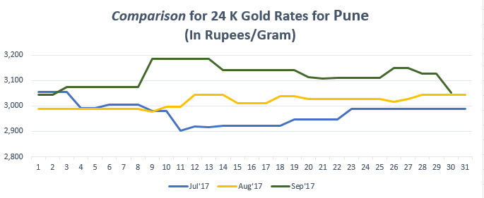 Gold Price Trend In Pune.