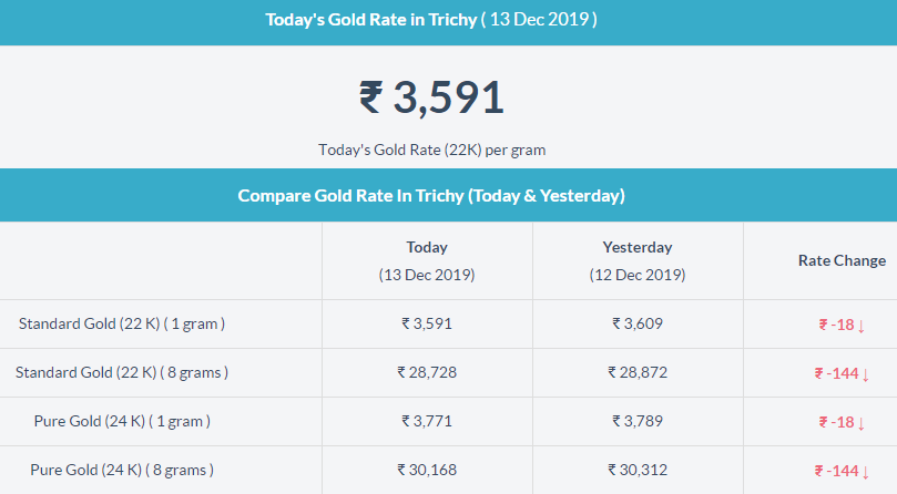 Today Gold Rate (@TodayGoldRate).
