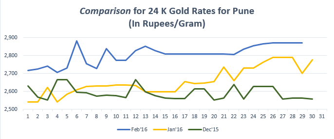 Gold rate in Pune #pune #goldrate.