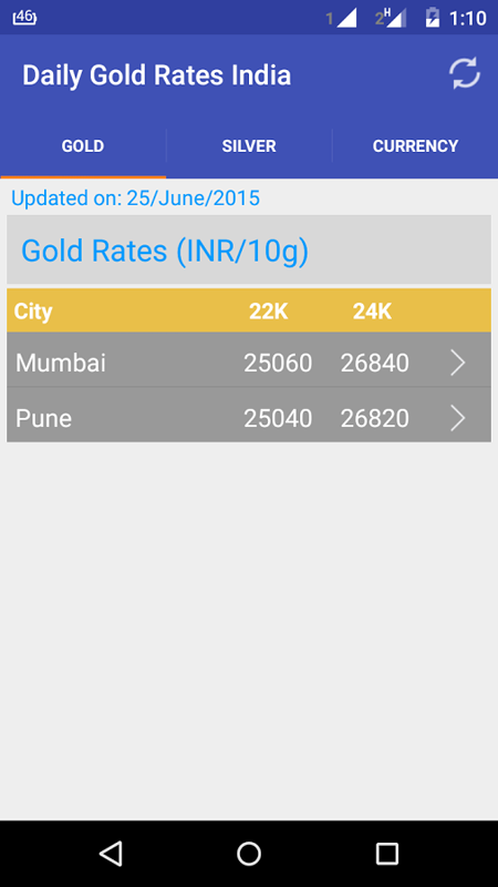 Daily Gold Silver Rates India.