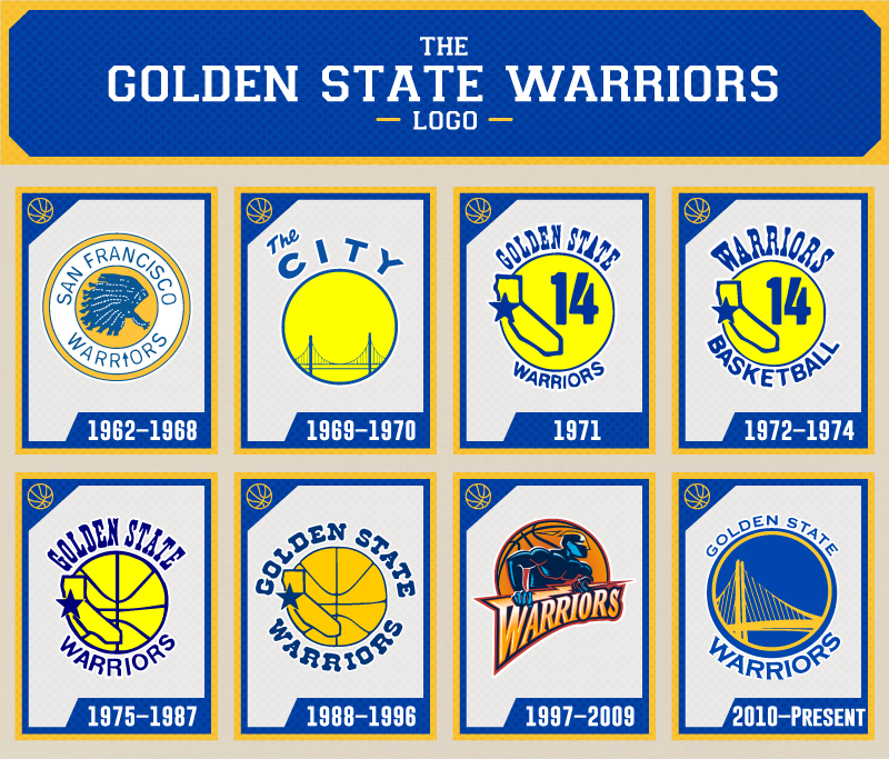 The Evolution of the Golden State Warriors Logo.