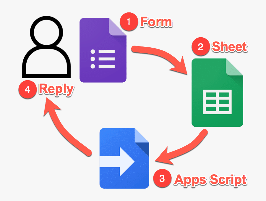 Google Forms Survey Email Tool System.