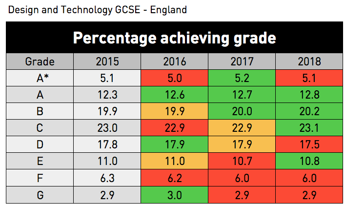 GCSE results 2018: Design and technology.