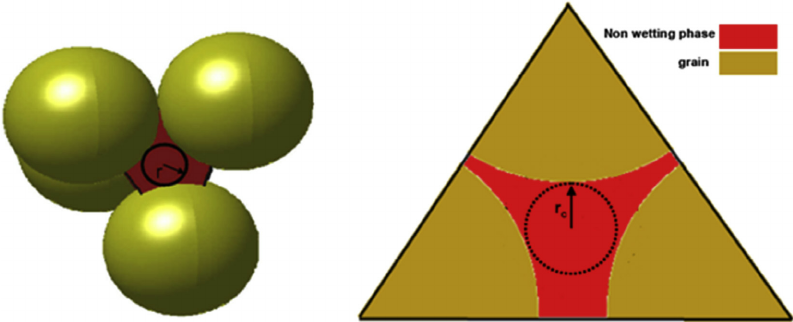Left: Two cells in a packing of narrow grain size distribution.