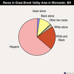 Great Brook Valley Area neighborhood in Worcester, Massachusetts.