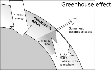Download Capjerimum Greenhouse Effect clip art Vector Free.
