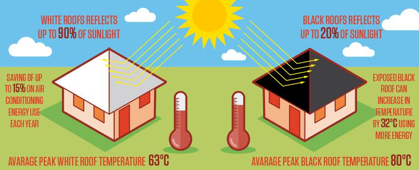 Green roof tops clipart clipground for Piccoli piani energetici efficienti