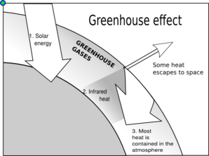 Paper on greenhouse effect.
