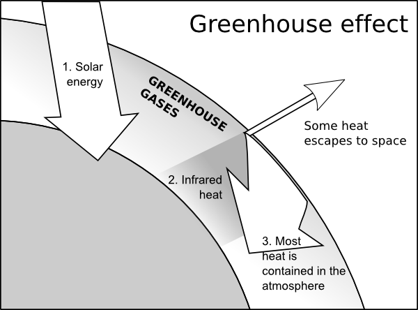 Greenhouse Effect clip art Free Vector / 4Vector.