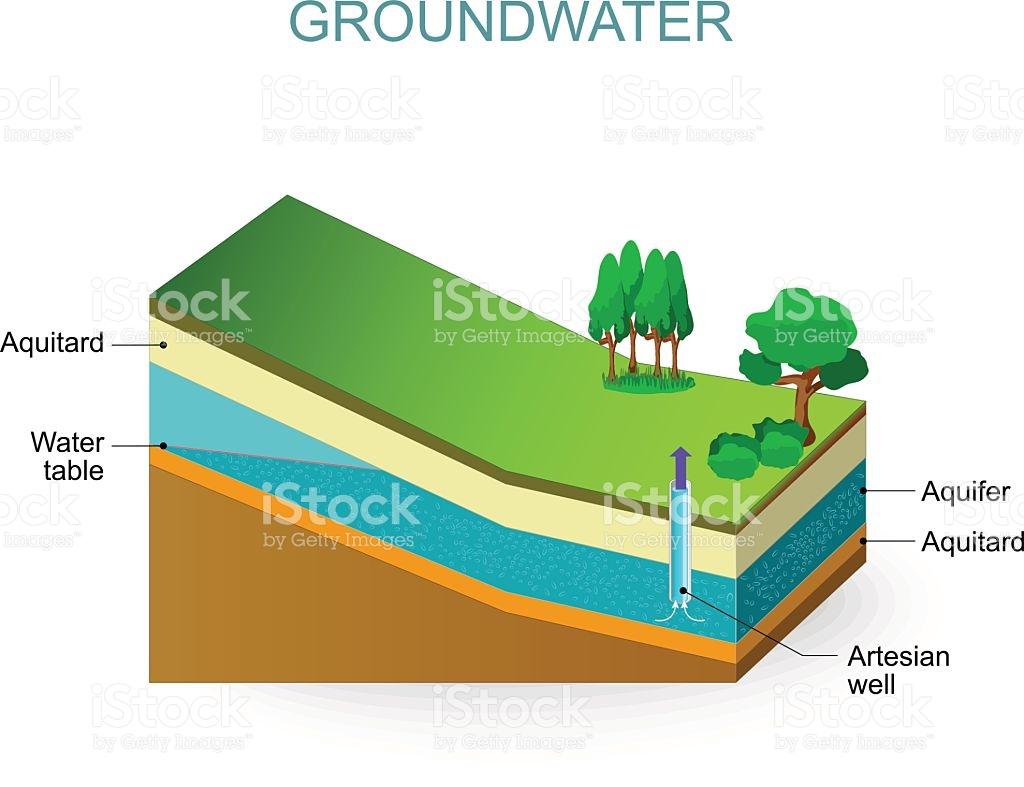 Ground Water Clipart.
