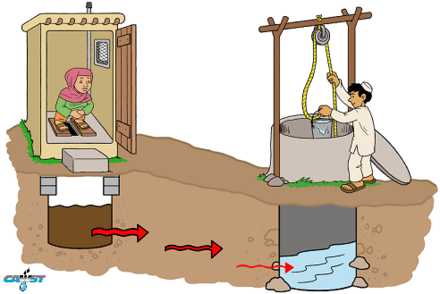 Showing post & media for Groundwater well cartoon.