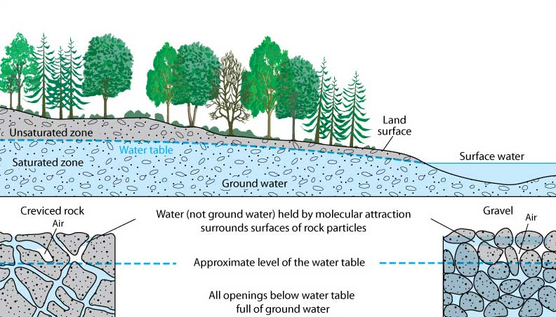groundwater clipart clipground water table geography