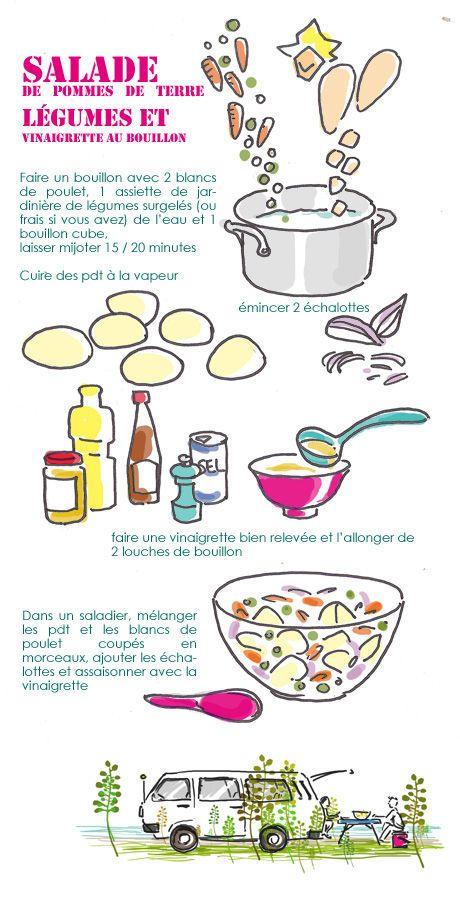 1000+ images about Recettes Salade de Pommes de Terre. on.