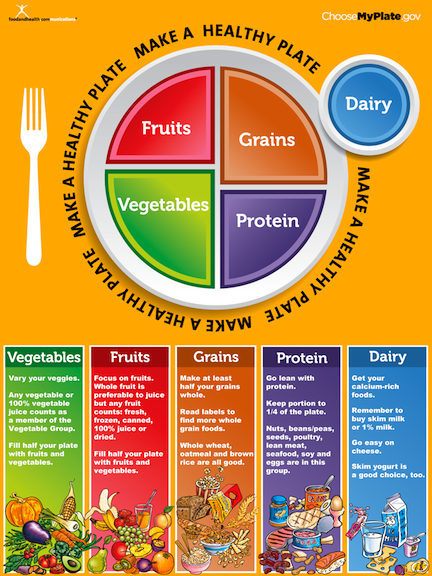 Choose Myplate Clipart.