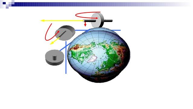 Gyro compass navigation.