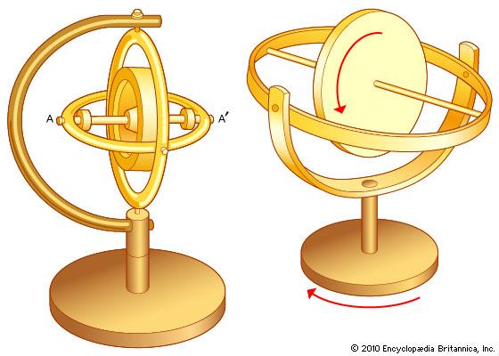 gyroscope.