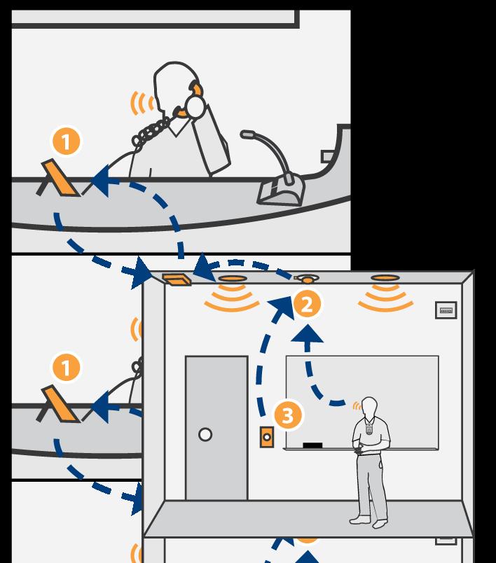 IP Intercom, Paging, and Bells.