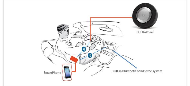 CODAWheel Bluetooth 4.0 Hand & eye free Controller Car Music.