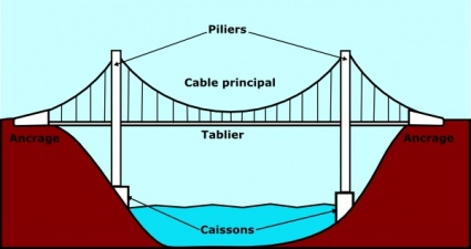Suspension bridge clipart images.