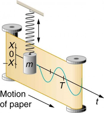 Simple Harmonic Motion: A Special Periodic Motion.