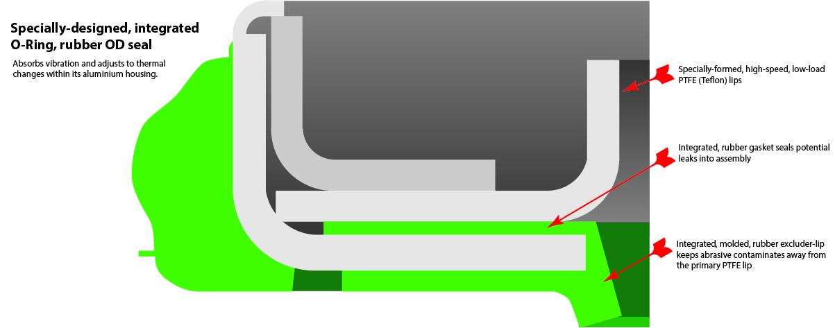 Vibration Absorbing Seal Solution.