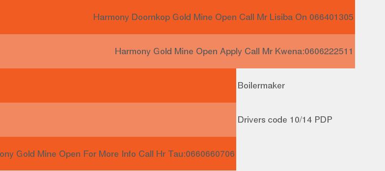 Company HARMONY GOLD MINING COMPANY LIMITED.