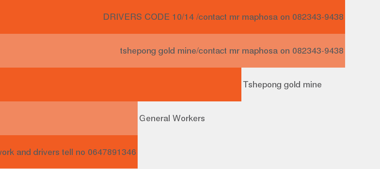 Company Tshepong Harmony Gold Mining Company Limited.