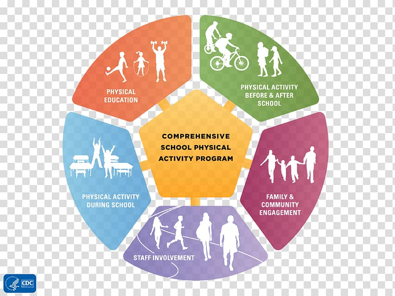 Ottawa Charter for Health Promotion Public health School.