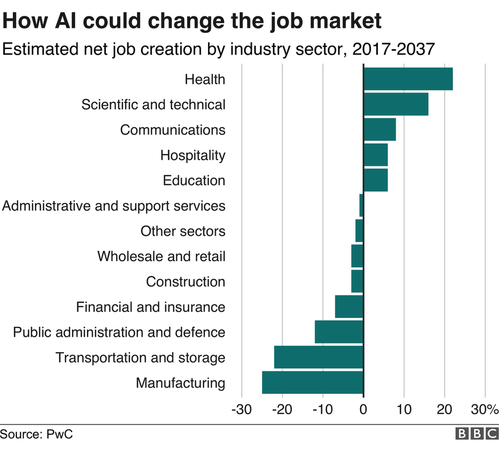 AI will create as many jobs as it displaces.